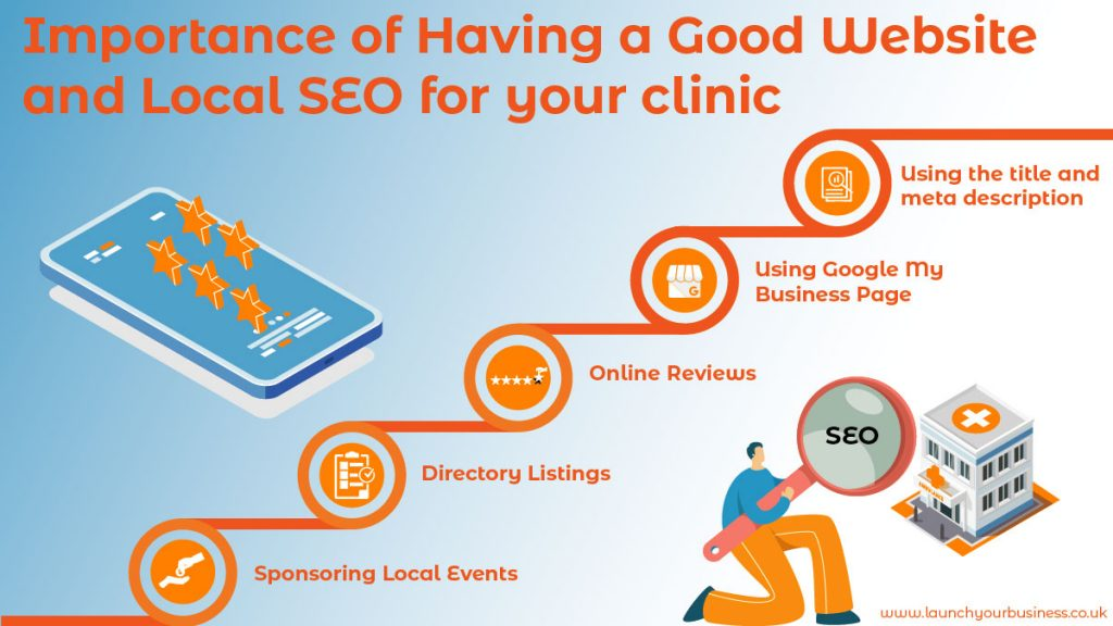 How it is important to have a good website and local SEO for a clinic?